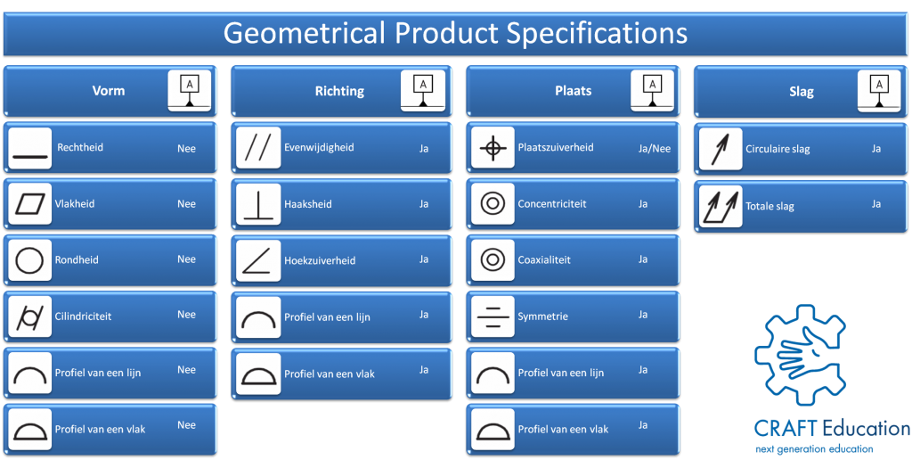 Geometrical product specification overview